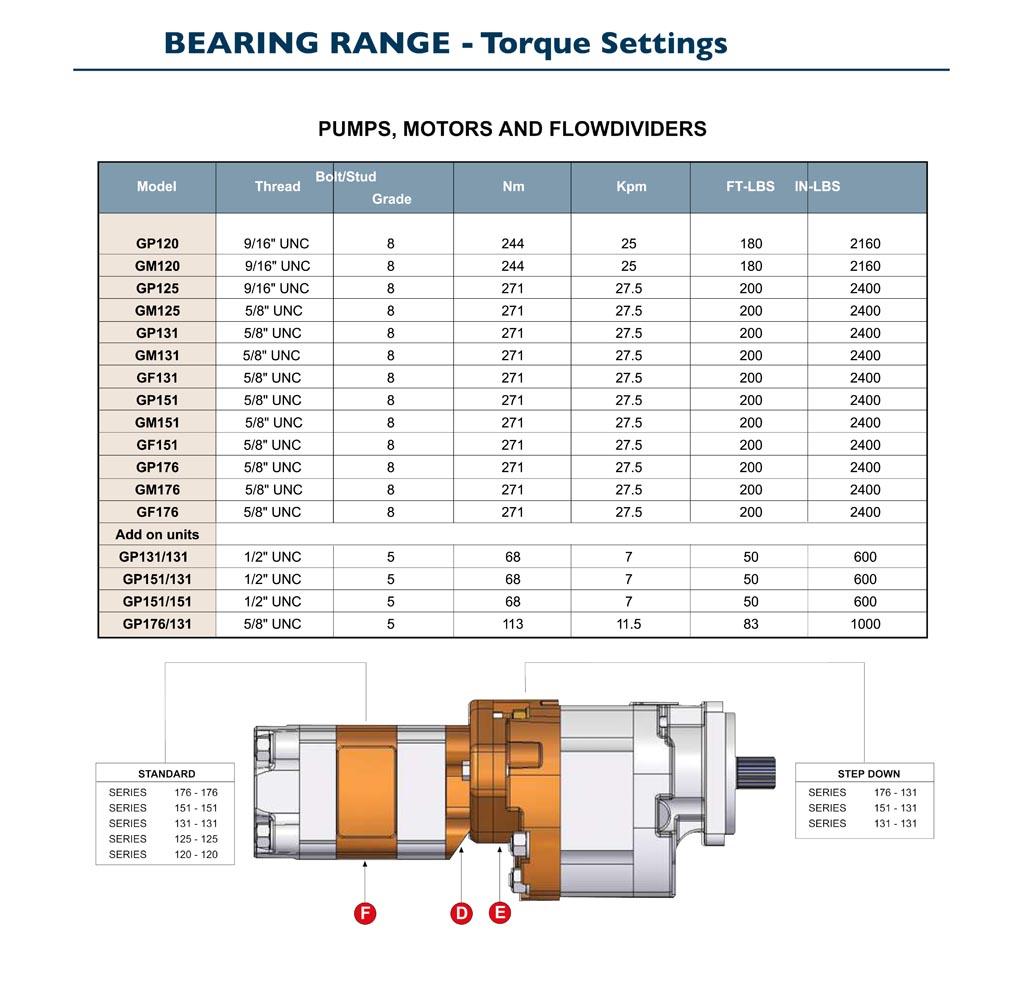 GPM Bearing Pump Torque Settings
