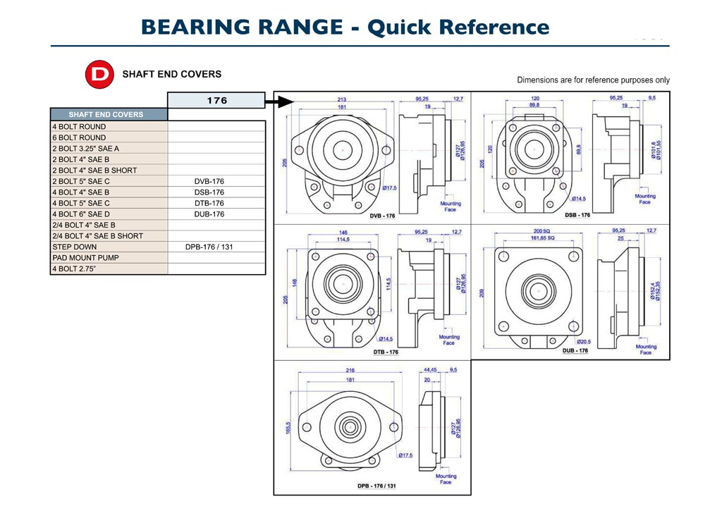 GPM Bearing Pumps Quick Reference D3