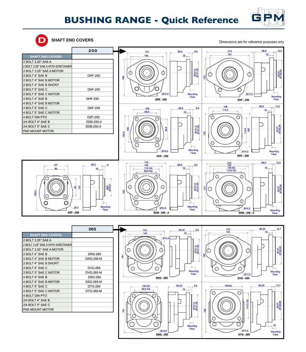 GPM Bushing Pumps Quick Reference D2